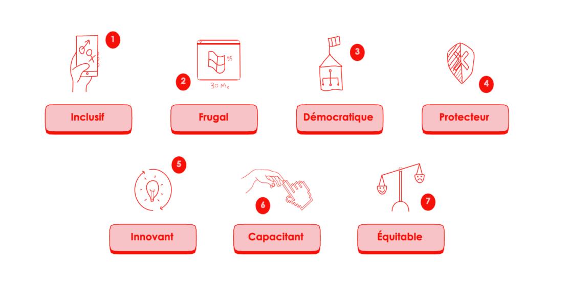 Les 7 qualités du numérique qui constituent la vision de RESET